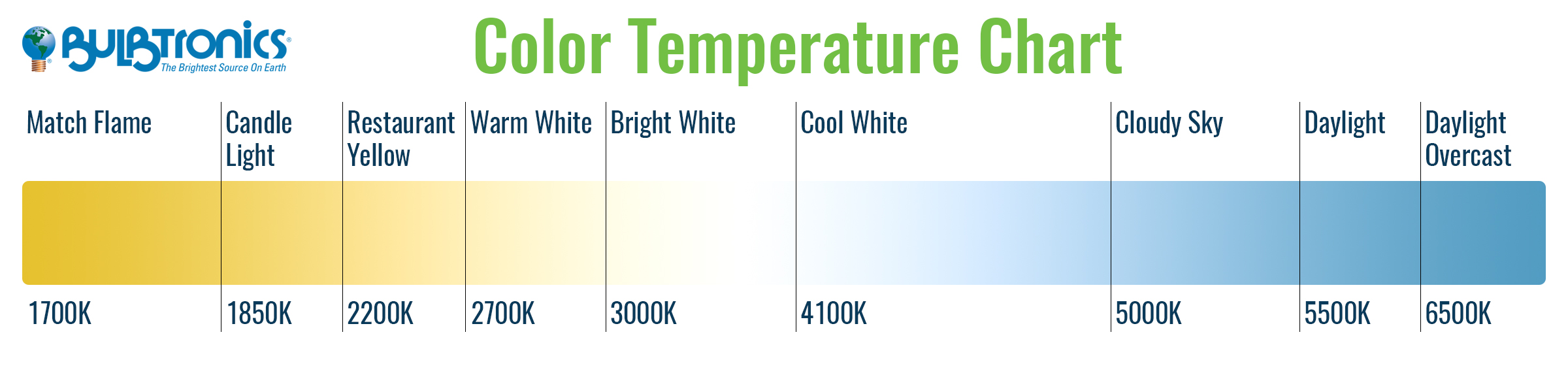 Bulbtronics understanding color temperature in lighting led temp chartg nvjuhfo Choice Image